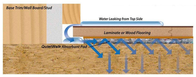 QuietWalk Underlayment Protects from Leaks